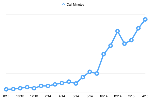 Chart of Gruveo monthly call minutes